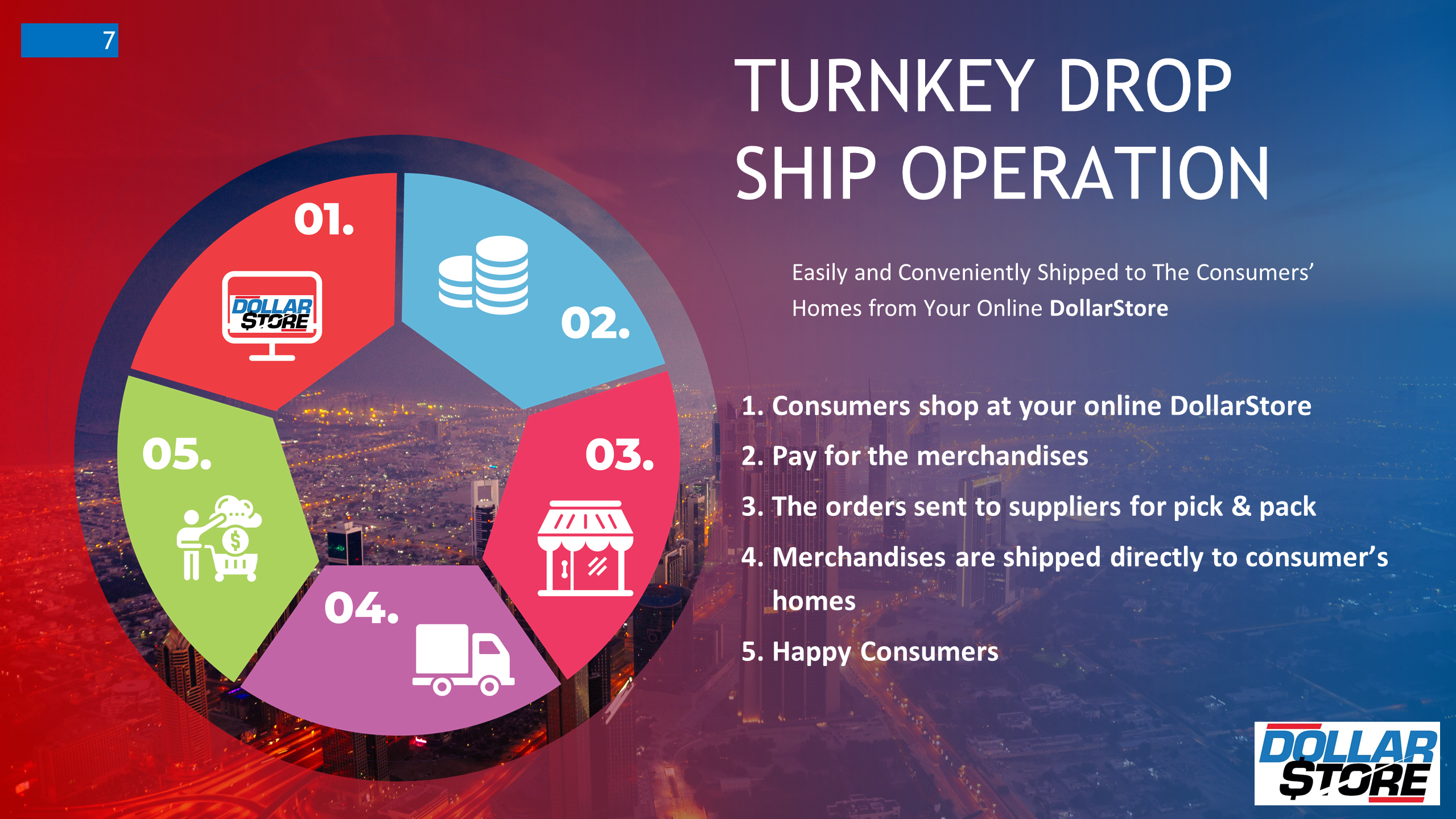 Trunkey Drop Ship Operation with DollarStore
