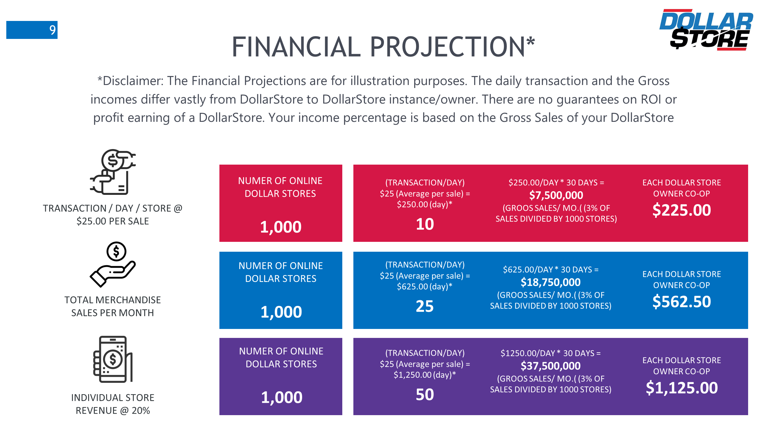 DollarStore financial projections